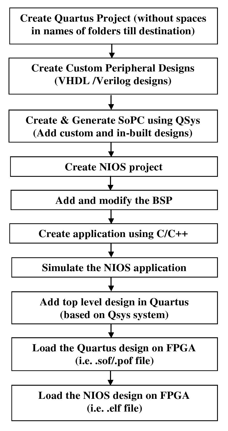 13  Simulate and implement SoPC design — FPGA designs with